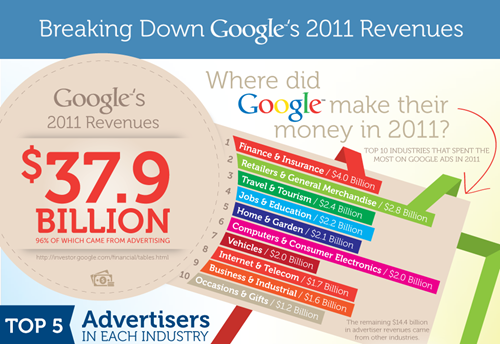 Chart showing Google's revenues circa 2011 by industry