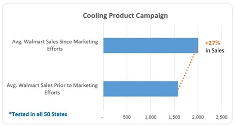 Walmart HVC weather triggered ads increased sales by 27%