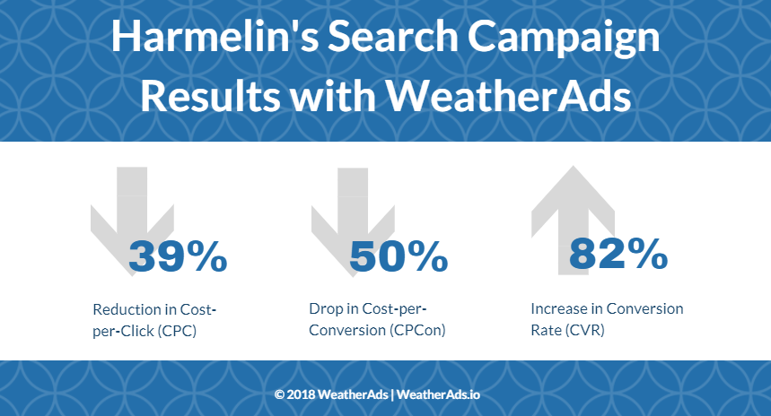 Harmelin's search campaign results with WeatherAds for automotive client