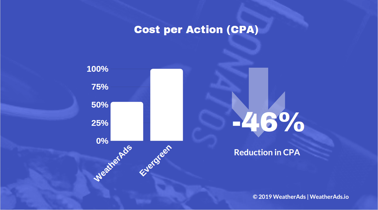 Donatos Reduced CPA by 46% with WeatherAds