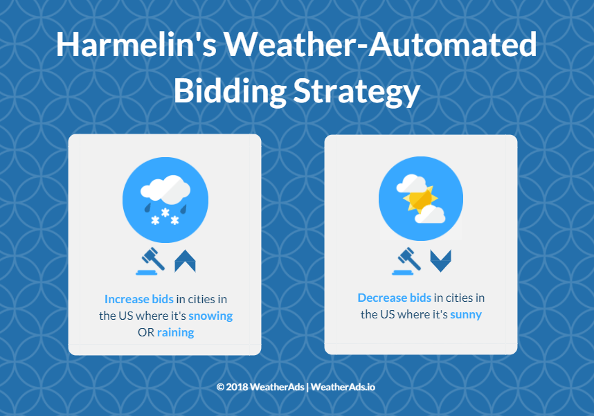 Harmelin's weather automated bidding strategy