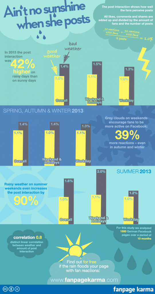 Infographic showing the effect of weather on social media engagement, sentiment, and posts