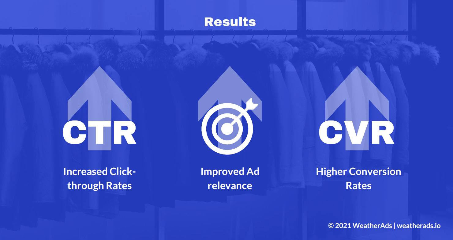 Woolrich weather targeted advertising campaign results