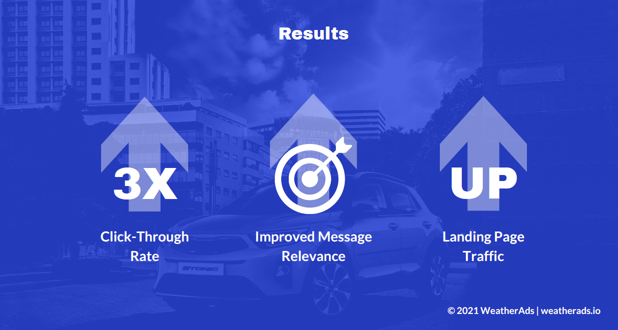 Weather targeting Results Automotive
