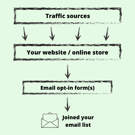 basic marketing funnel