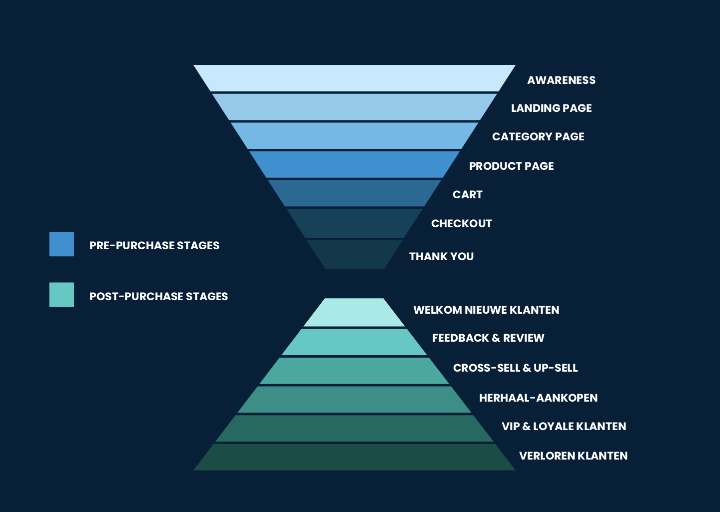 Pre & Post purchase funnel onderdelen. Klaviyo
