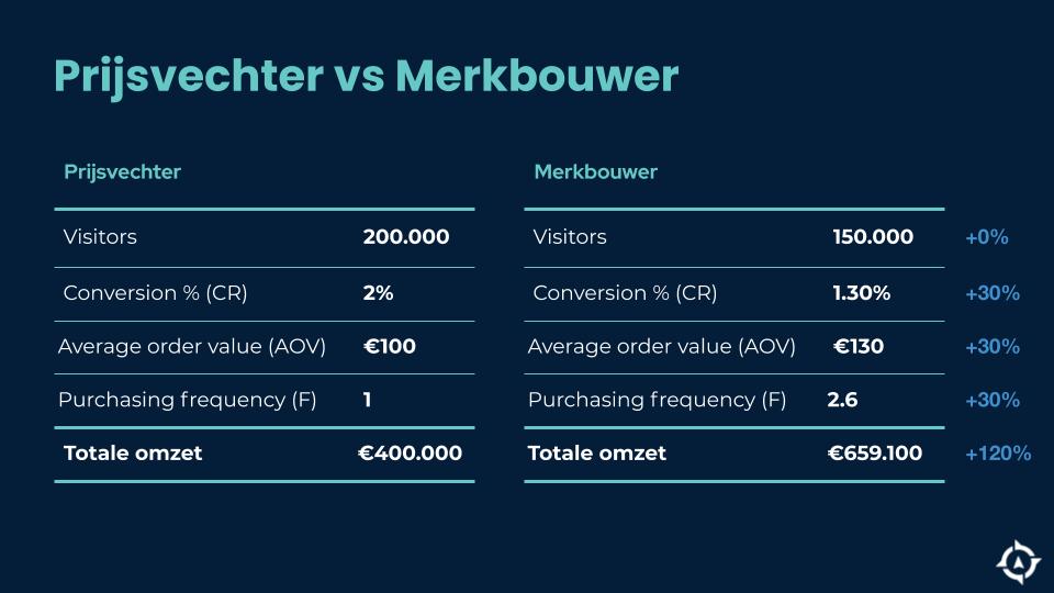 Het verschil tussen prijsvechters en merkbouwers