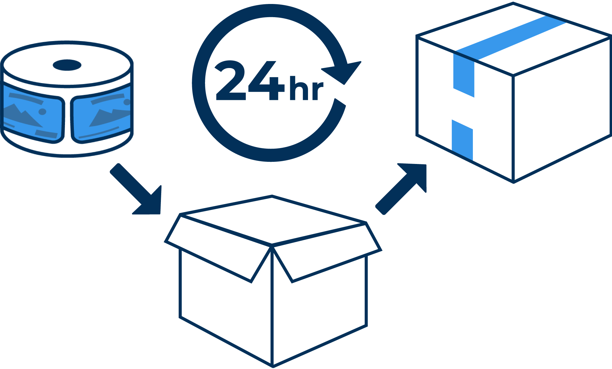 Print, package, and ship your labels in 24hrs