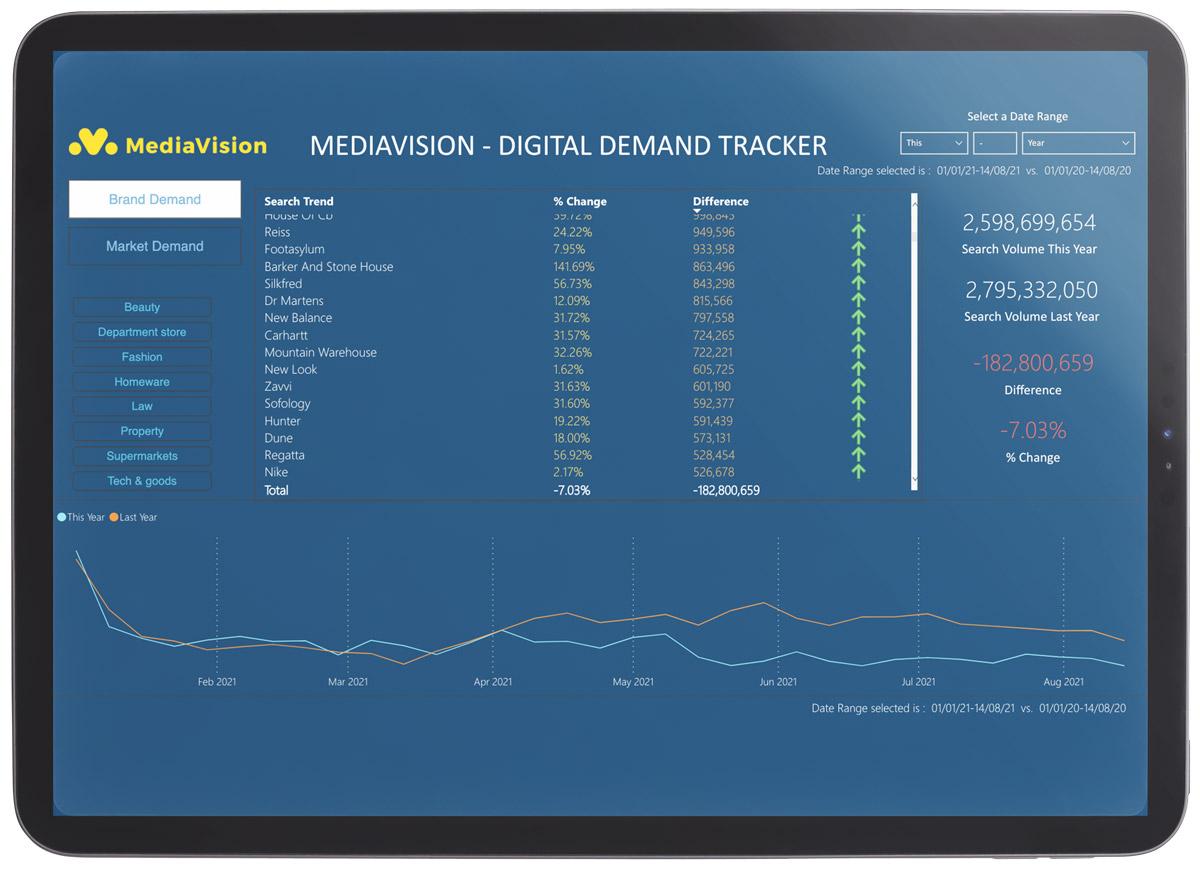 Screenshot of our Digital Demand Tracker app