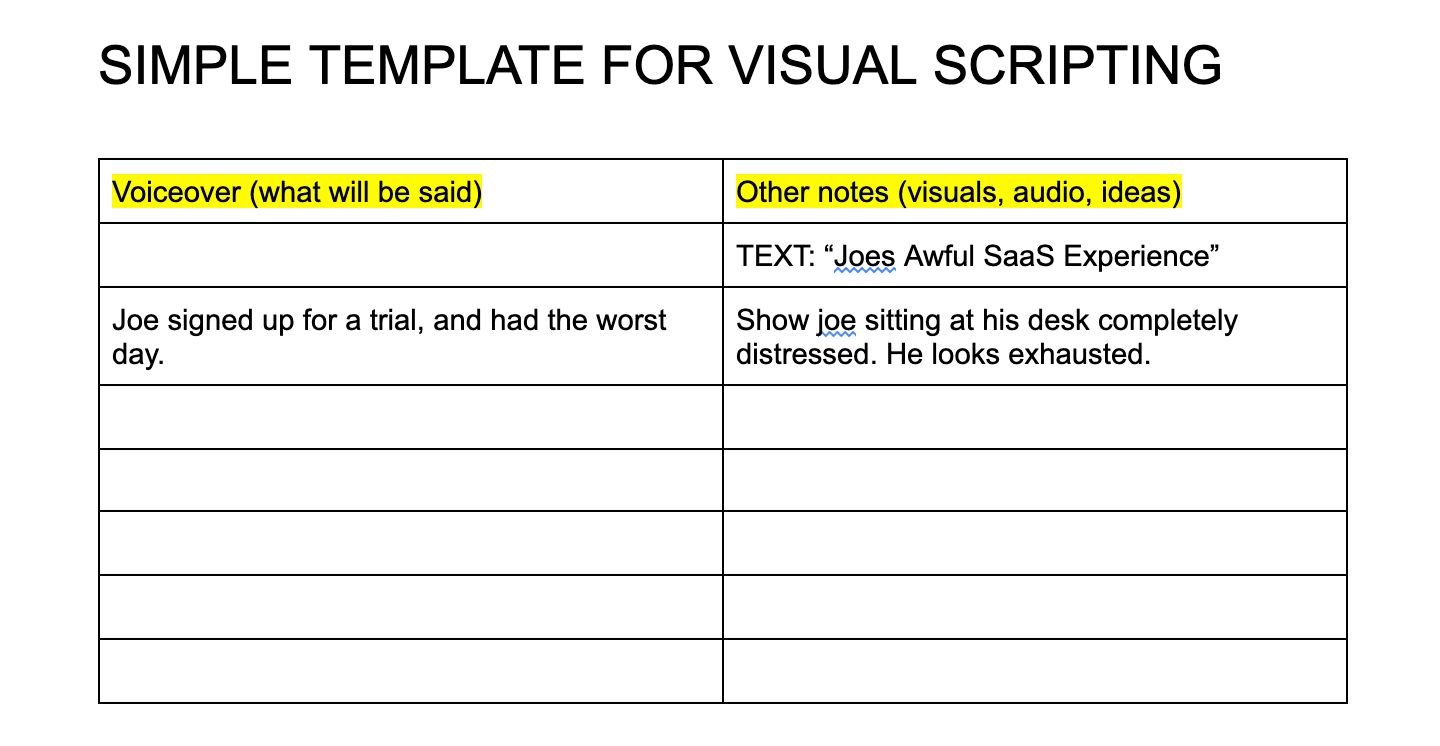 One of the most powerful tools for creating awesome videos is a template for your visual and spoken narratives. Here's a template we use, it's really simple but extremely effective.