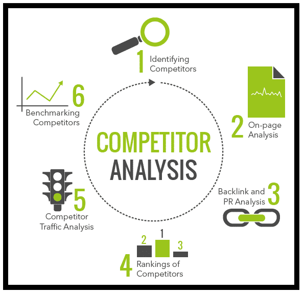 6 step process for competitor analysis
