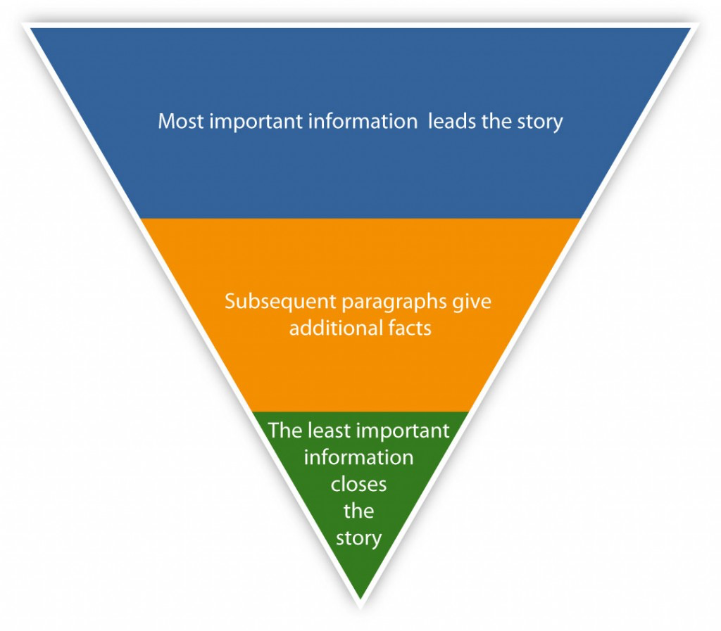 An inverted pyramid explaining the journalist model of storytelling