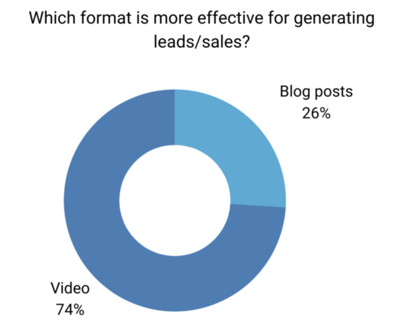 A graph showing the effectiveness of video compared to blog posts