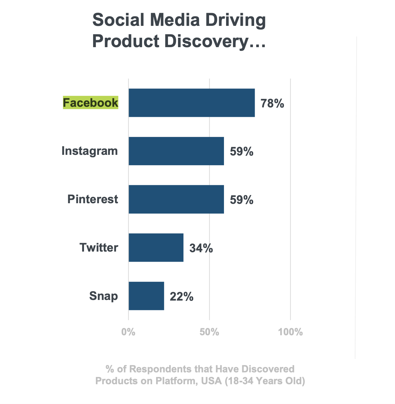 A graph comparing social media platforms ability to generate product discovery opportunities