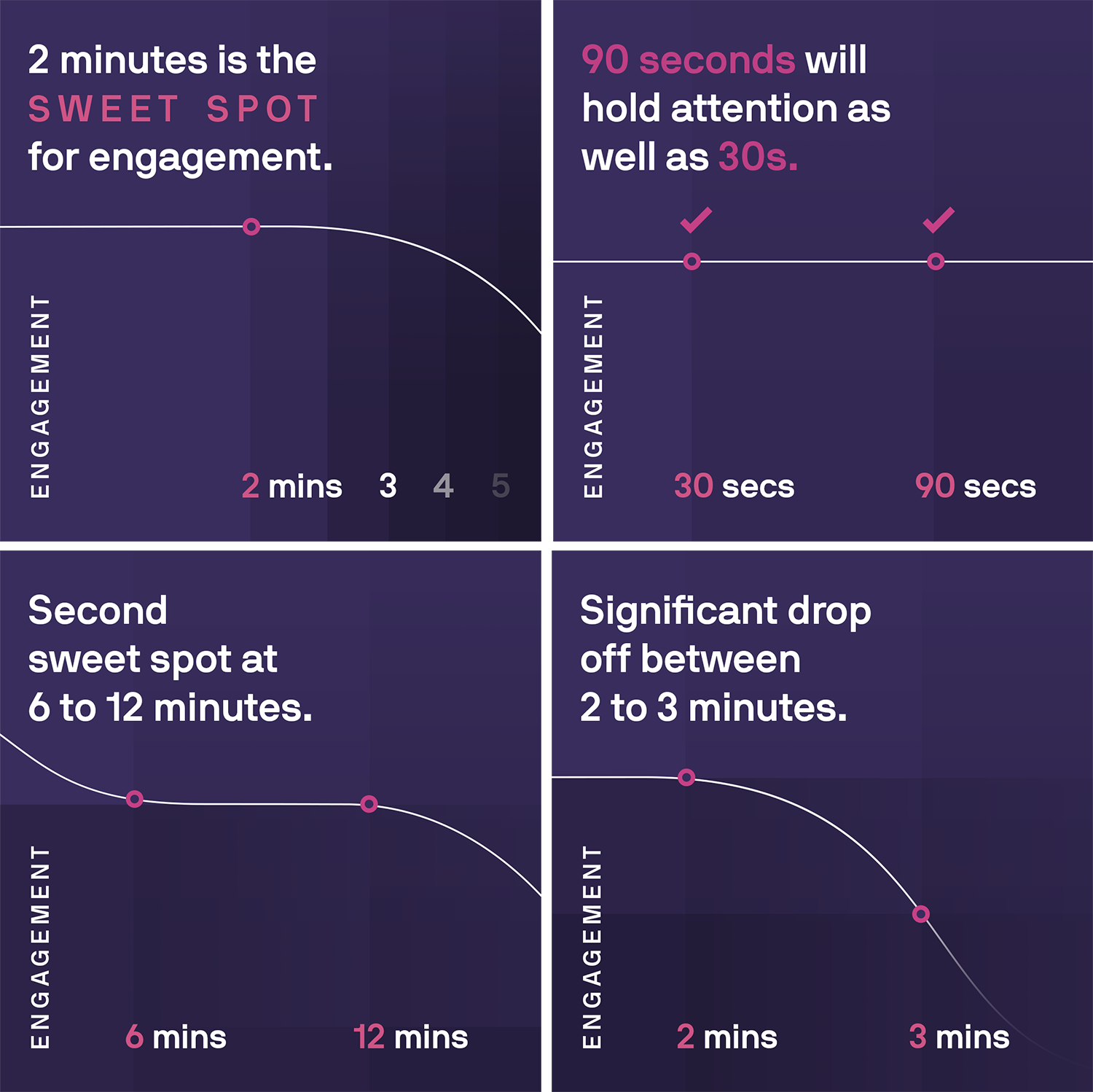 A line graph examining the length of explainer videos