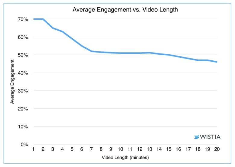 ideal video length - average engagement vs video length wistia study