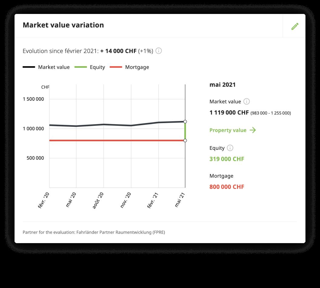 Houzy Market value analysis