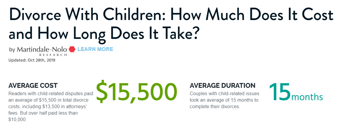 The average cost of a divorce with children is $15,500, and takes 15 months to complete.