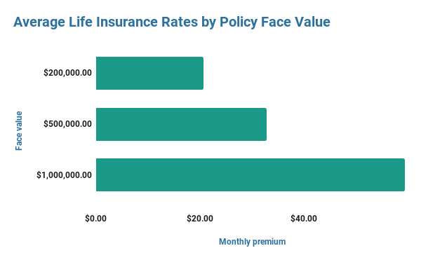 A graph shoing the Average life Insurance rates by policy face value from 200K to 1M.