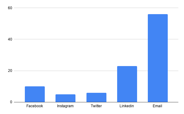 Email vs other platforms