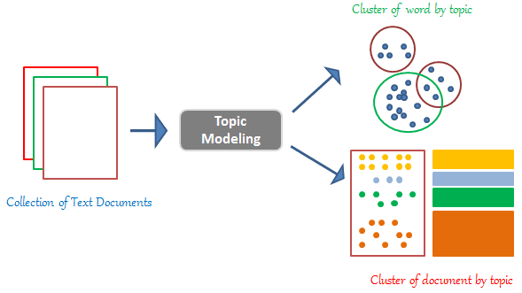 Topic modeling engine schematic