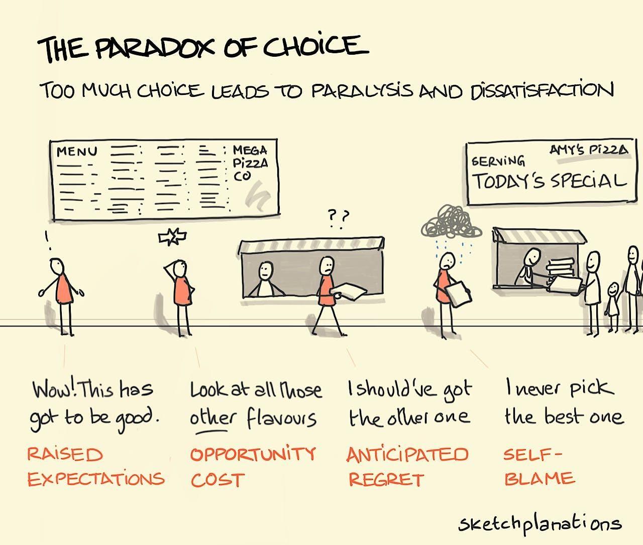 The paradox of choice - Sketchplanations