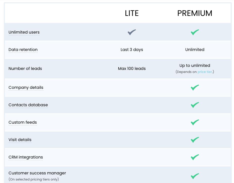 Leadfeeder features