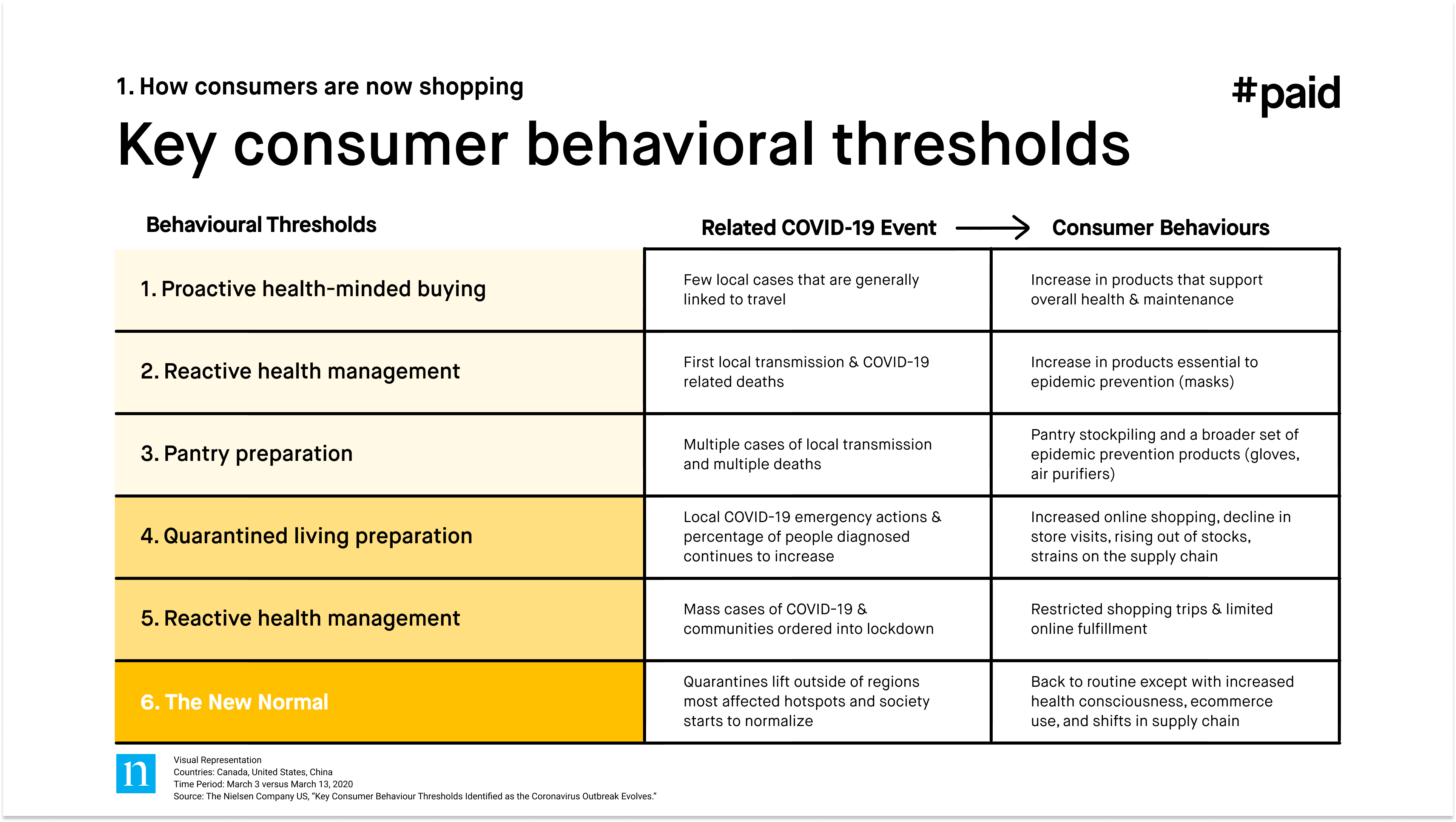 #paid_Key consumer behavioral thresholds