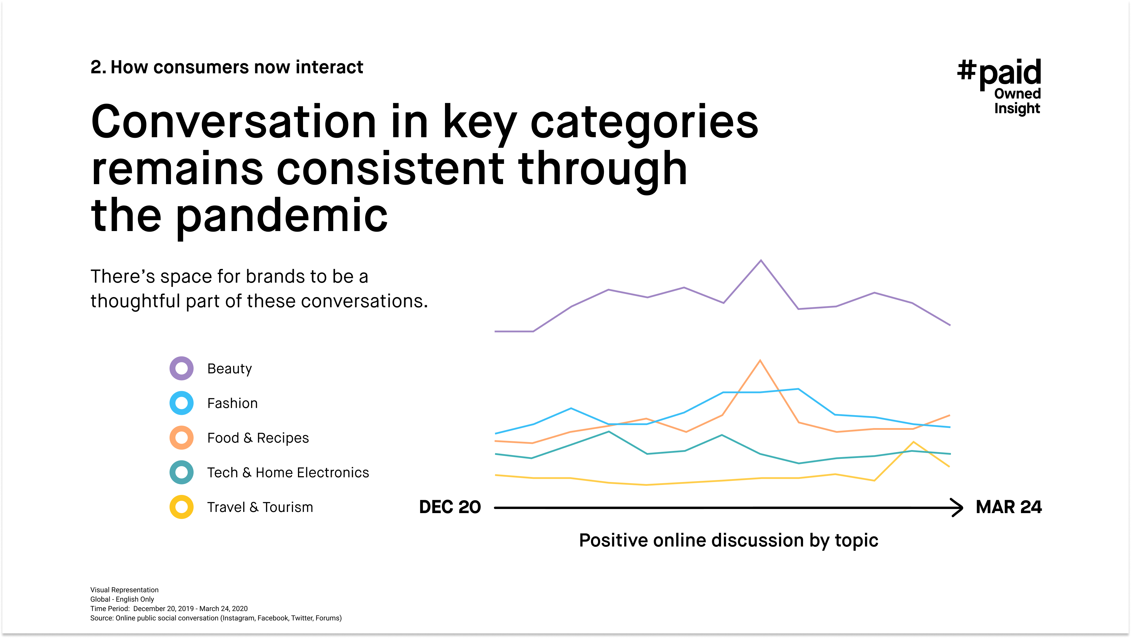 #paid_Conversation in key categories remains consistent through the pandemic