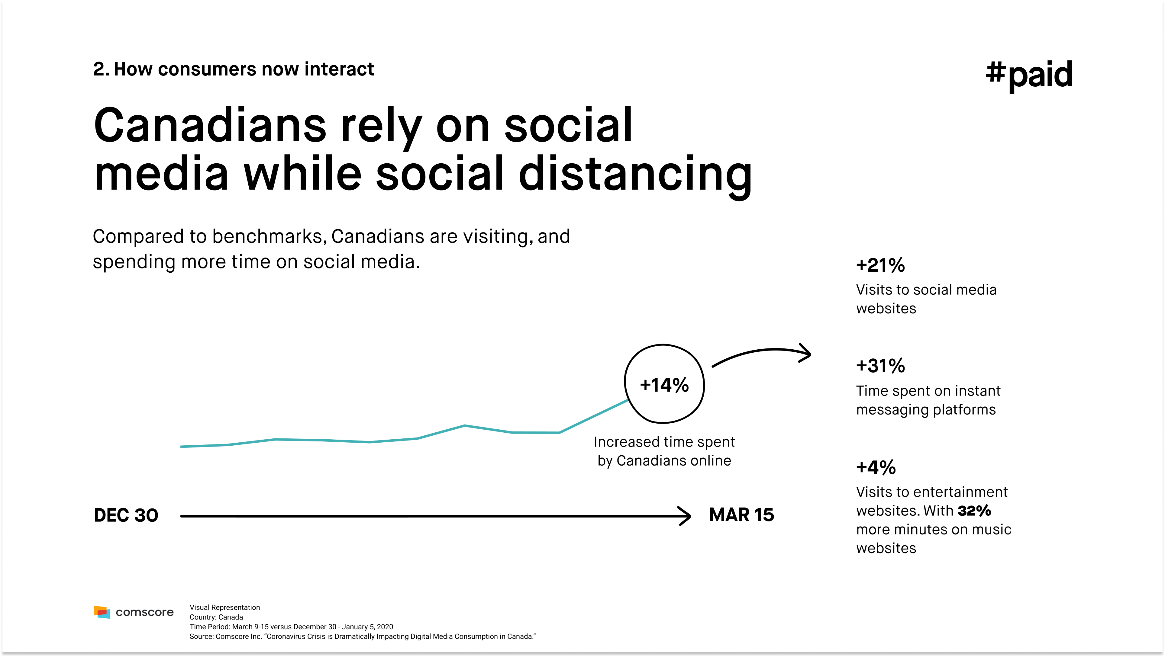 #paid_Canadians rely on social media while social distancing