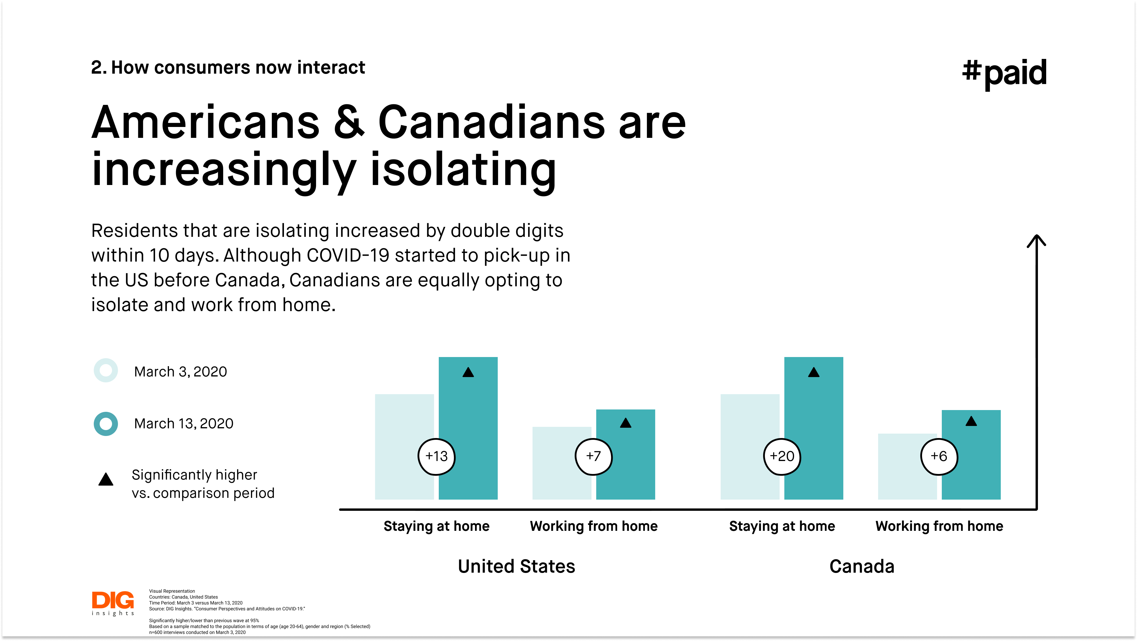 #paid_Americans and Canadians are increasingly isolating