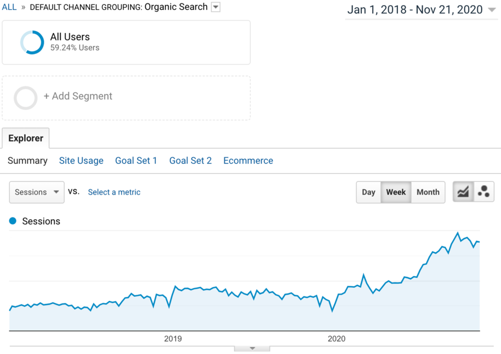 GA dashboard results for organic search engine growth