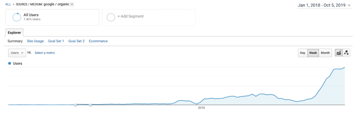 organic-search-traffic-eabcs