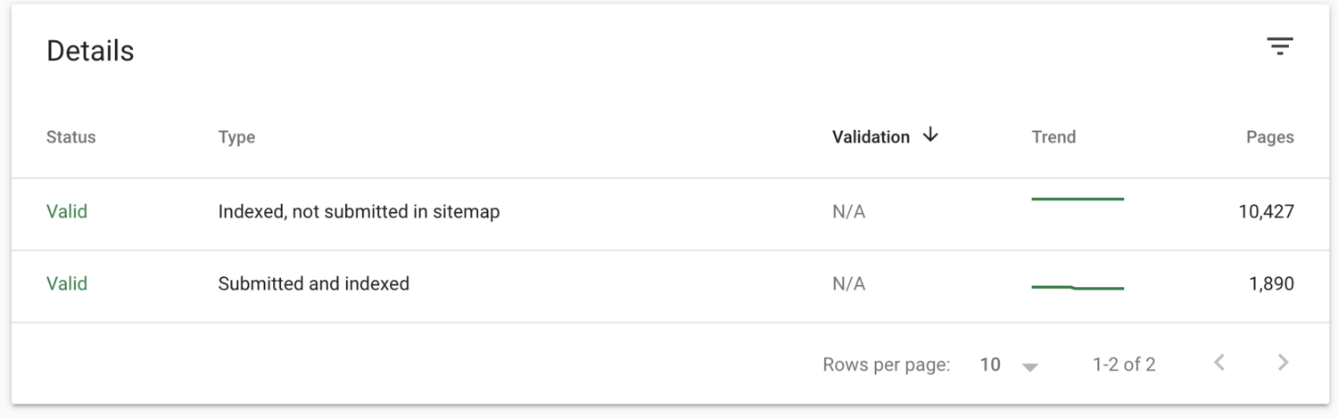 GSC Submitted and indexed, and Indexed, not submitted in sitemap