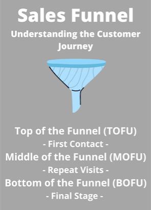 sales-funnel-understand-your-customer-journey