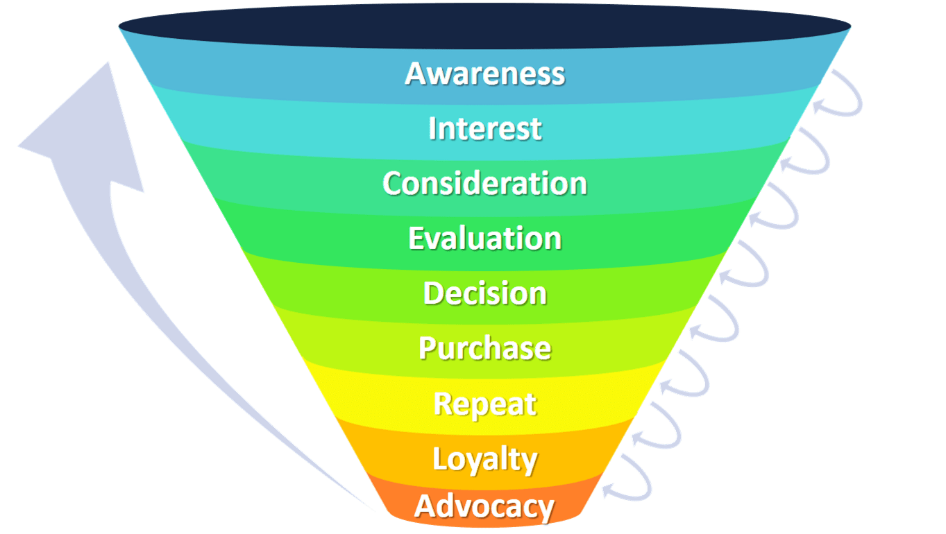 The many stages of the customer purchase funnel.