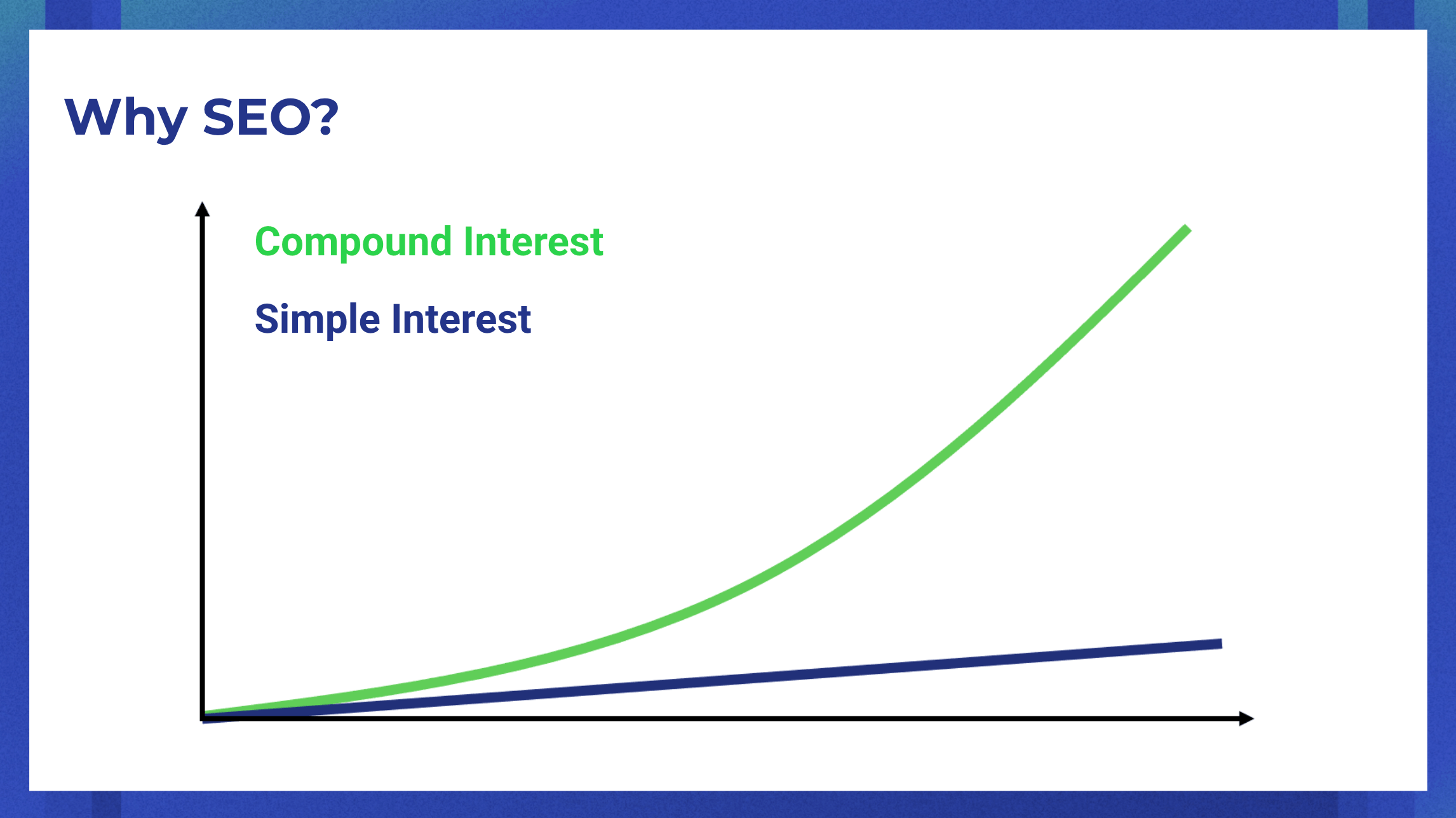 Why SEO? Graph comparing compound vs simple interest growth