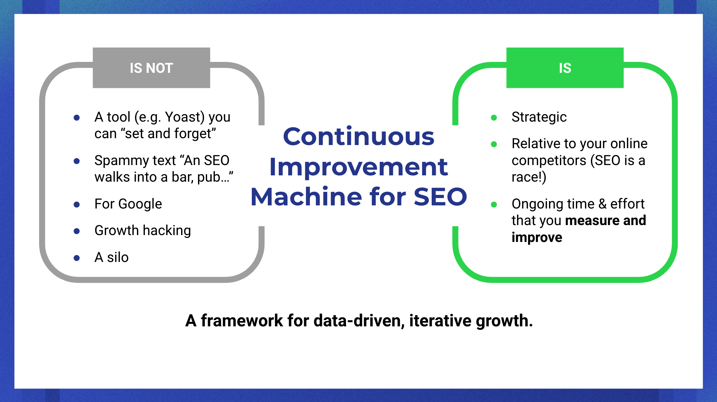 Continuous improvement machine for SEO: a framework for data-driven, iterative growth
