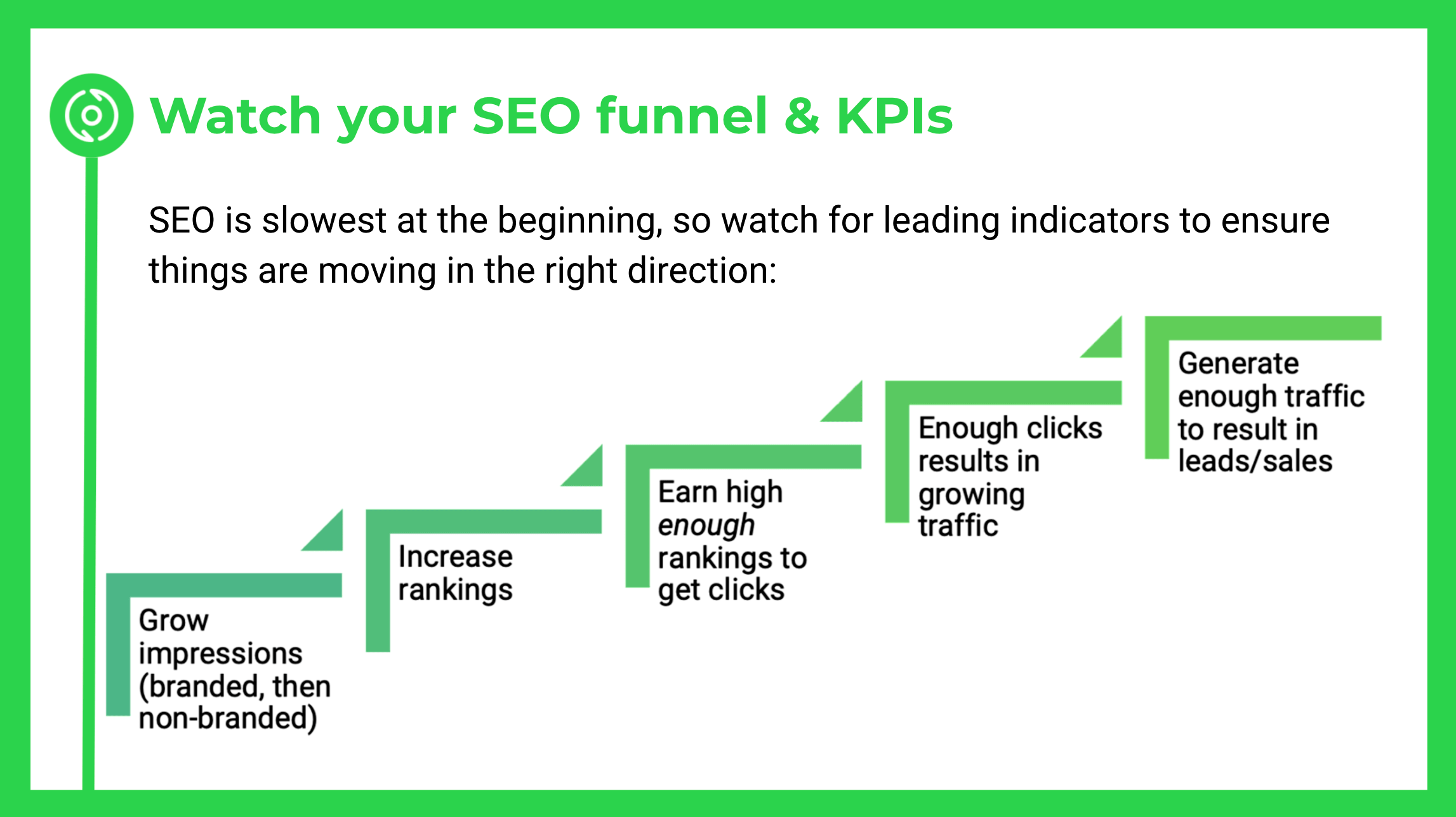 Steps of the SEO Funnel