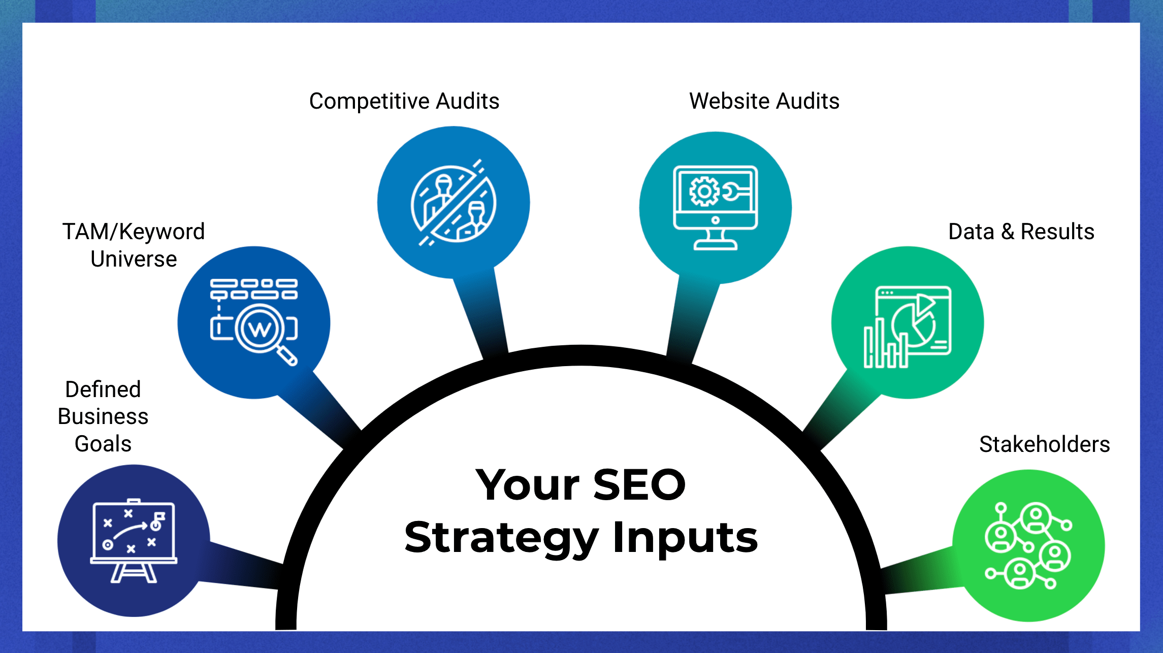SEO strategy required inputs