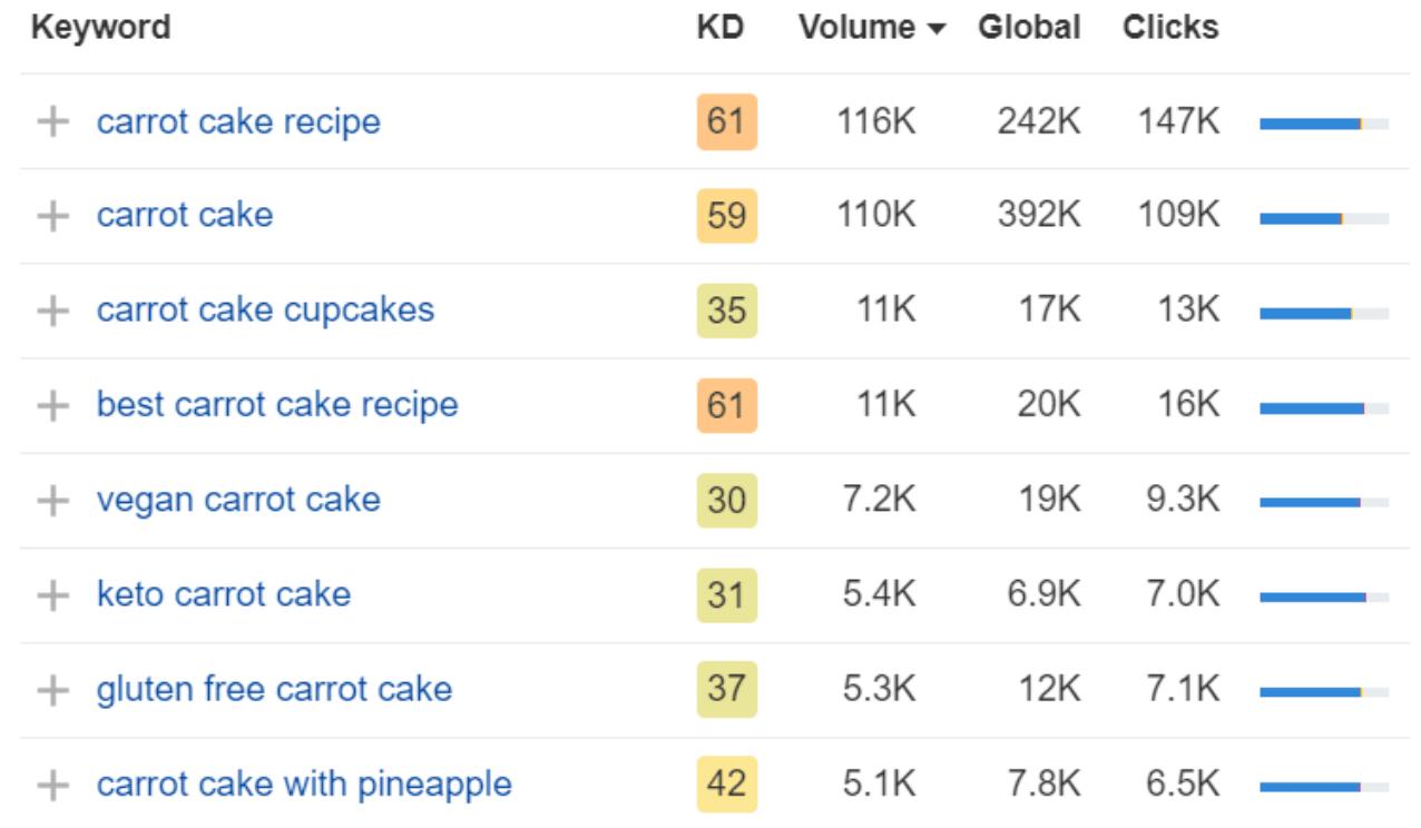 SEO keywords with keyword metrics - KD, Volume, Global, and Clicks