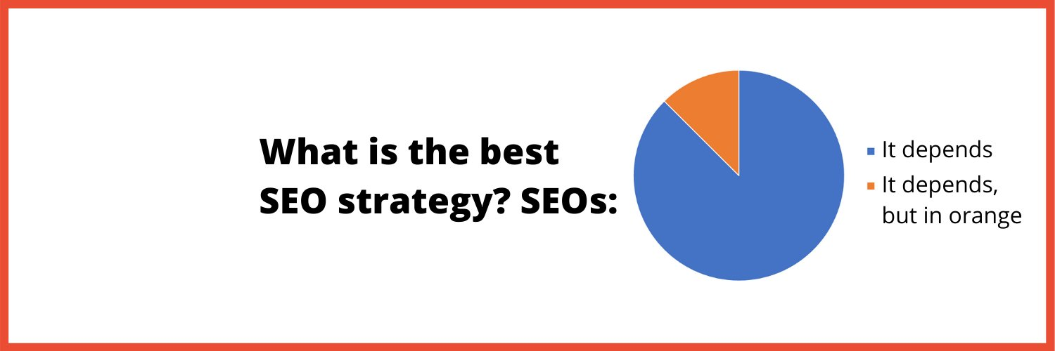 What is the best SEO Strategy? SEOs: 1) It Depends. 2) It depends, but in orange.