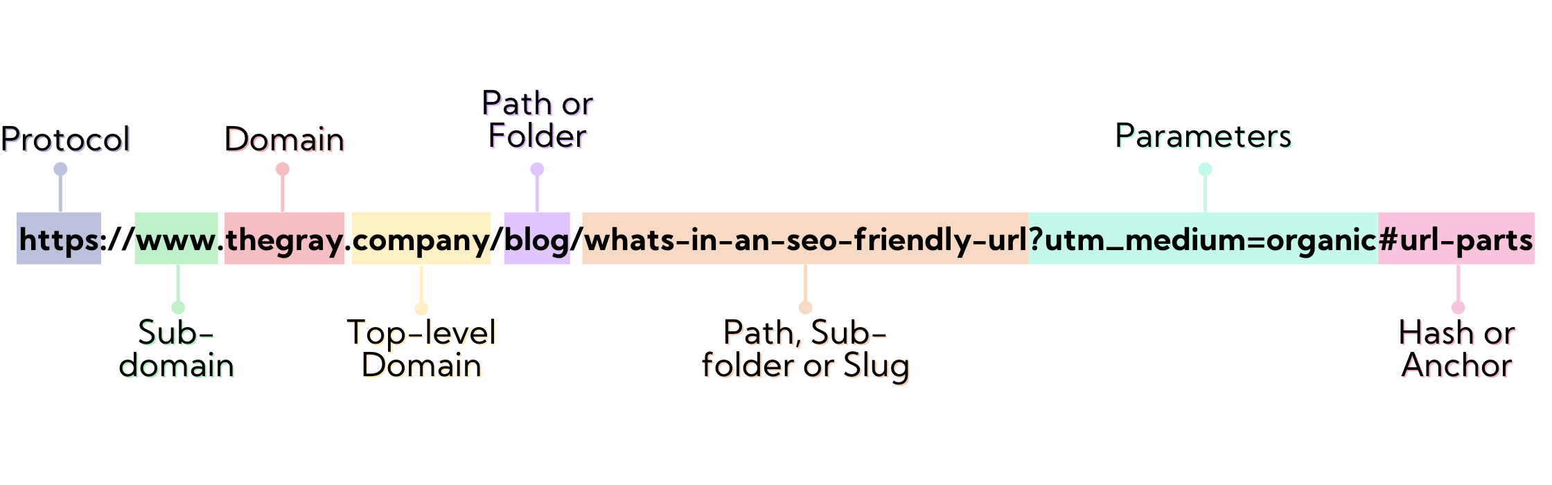 Diagram of all the parts of a URL