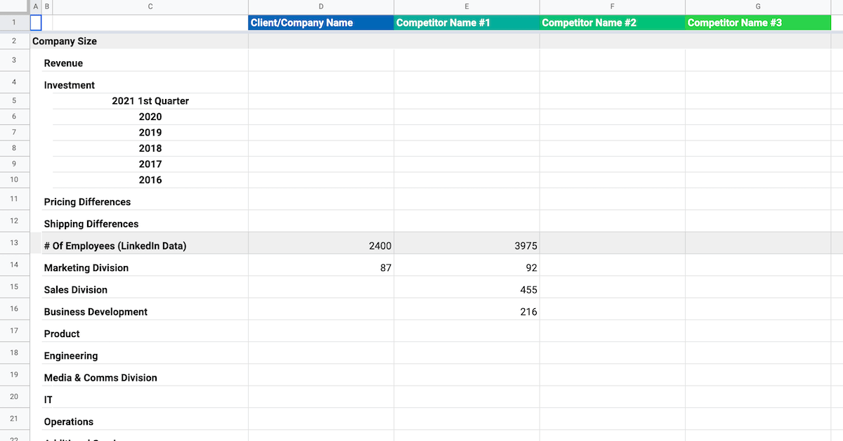 Competitive Investment LOE Dashboard Template