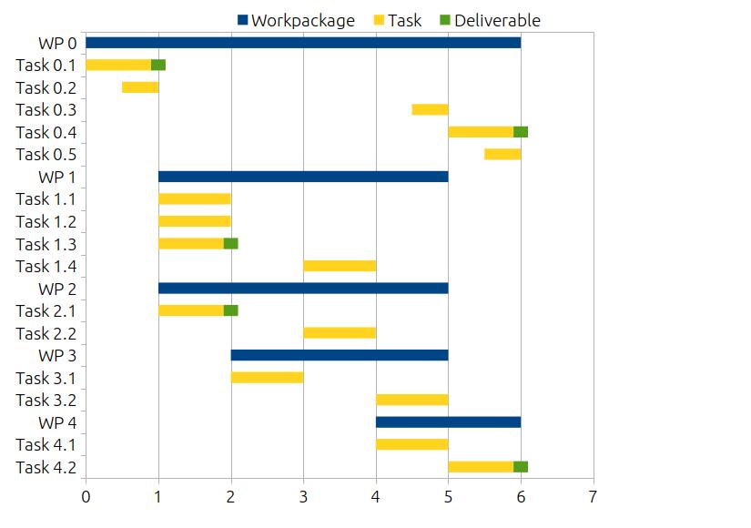 SEO Gantt Chart Timeline