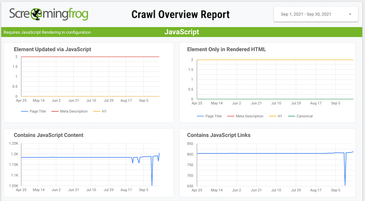 JavaScript Dashboard Template from Screaming Frog