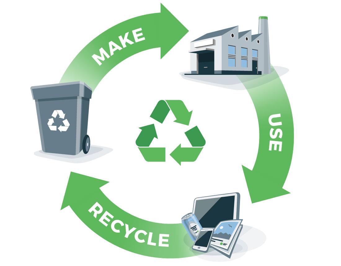 Circular economy - make, use and recycle