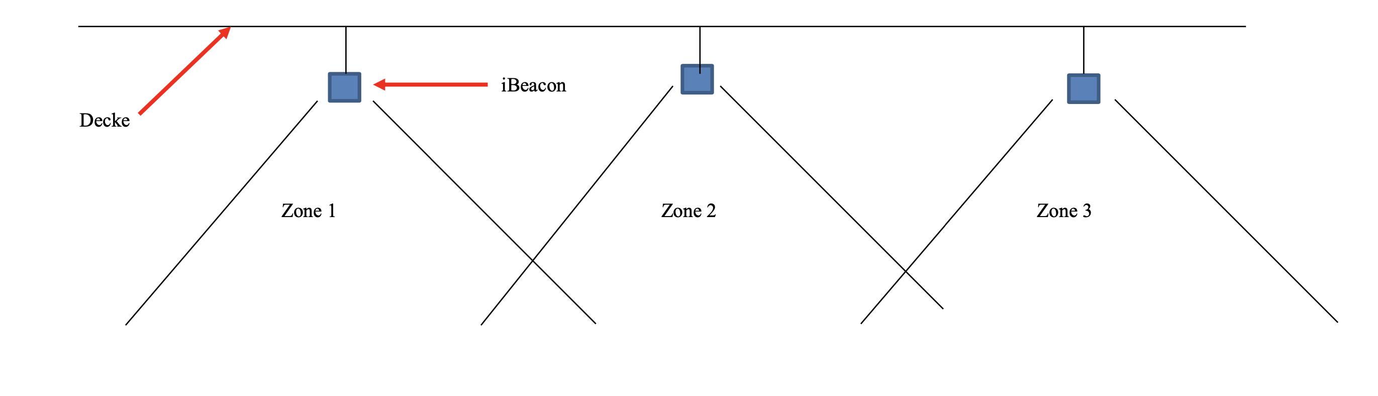 Indoor Ortung Alleinarbeit Bluetooth technologie
