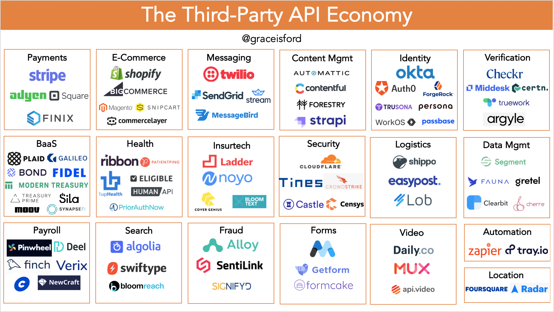 The Third-Party API Economy