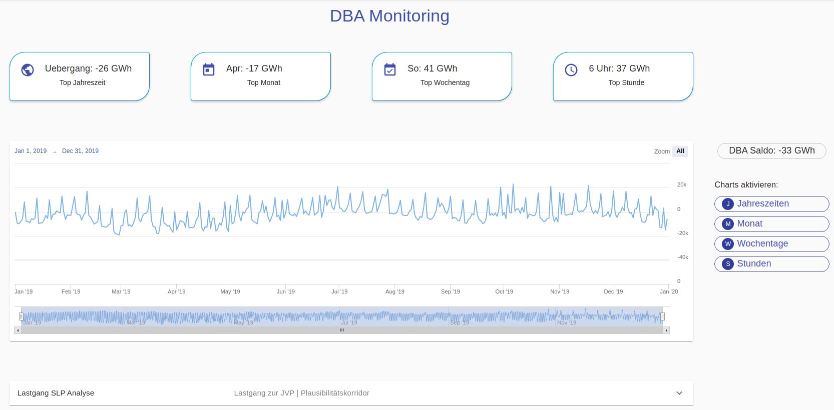 DBA Monitor